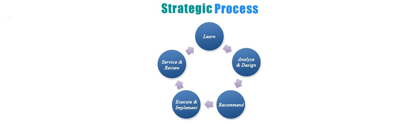 financial process2